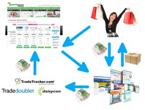 affiliate marketing: De partijen en hoe het werkt